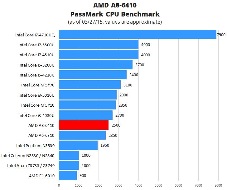 AMD A8-6410 Benchmark