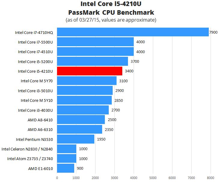 Intel Core i5-4210U Benchmark
