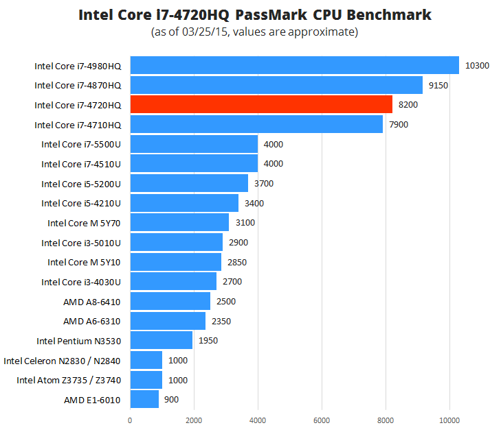 Intel Core i7-4720HQ Benchmark