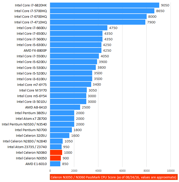 http://laptoping.com/cpus/wp-content/uploads/2015/08/Intel-Celeron-N3050-Benchmark.png