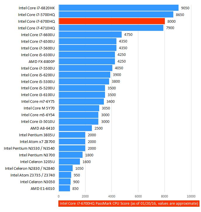 Intel Core i7-6700HQ Benchmark