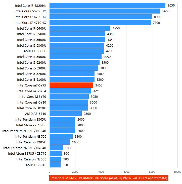 Intel Core M7-6Y75 CPU Benchmark