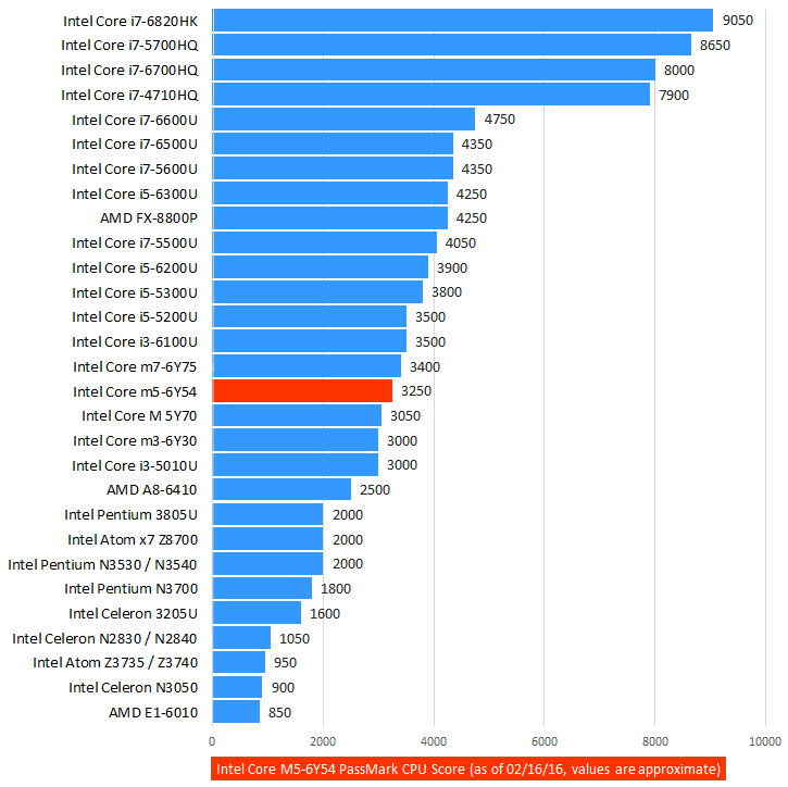 Intel Core m5-6Y54 Skylake Processor Benchmark