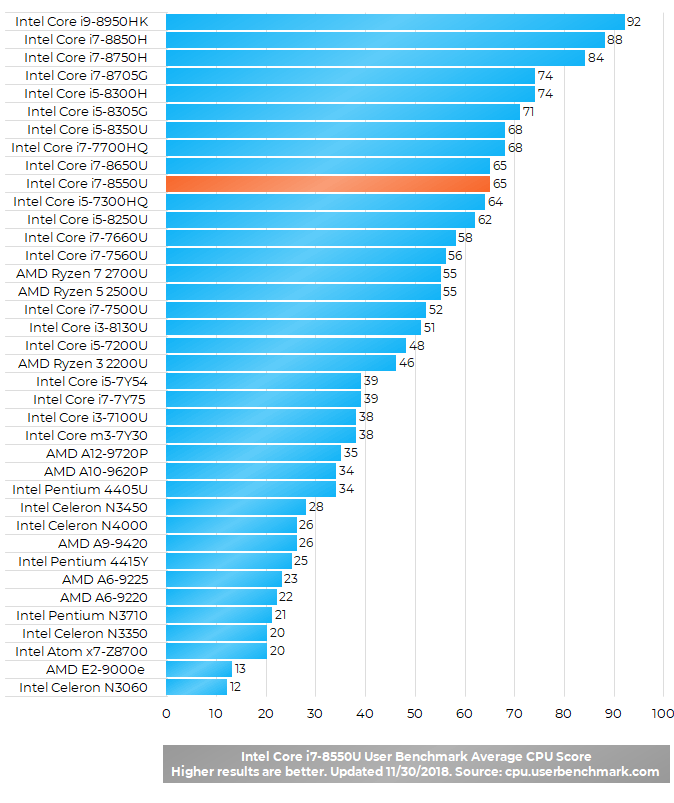 Intel Core i7-8550U 8th Gen Benchmark