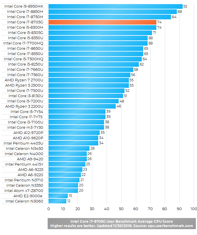 Intel Core i7-8705G Benchmark