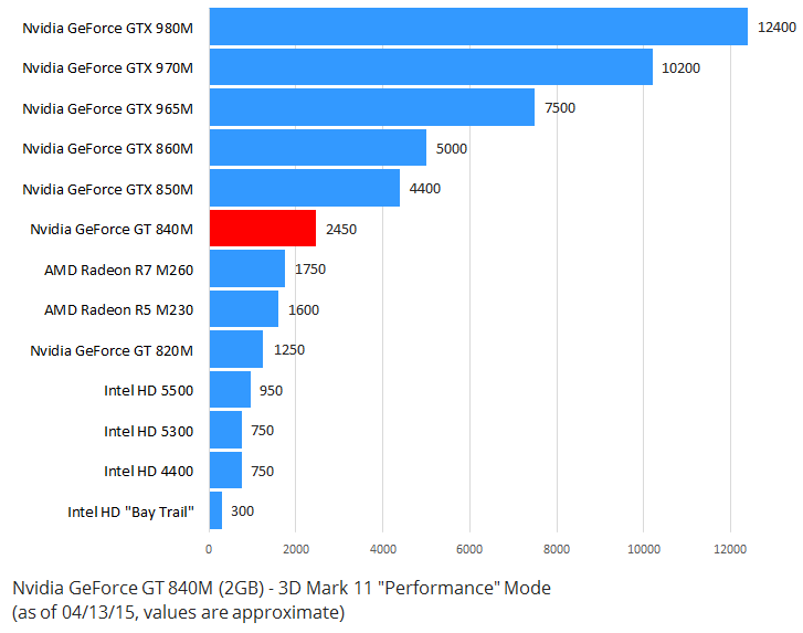 Nvidia GeForce GT 840M Benchmark 3D Mark 11