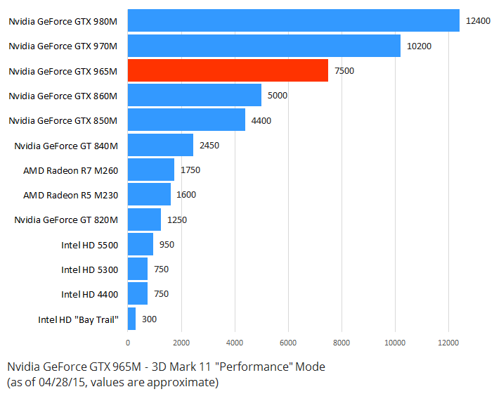 Nvidia GeForce GTX 965M Graphics Benchmark 3D Mark 11