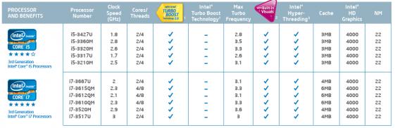 Intel Ivy Bridge Laptop CPU list
