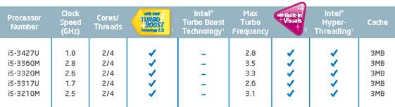 Intel Core i5 3427U, 3360M, 3320M, 3317U, 3210M