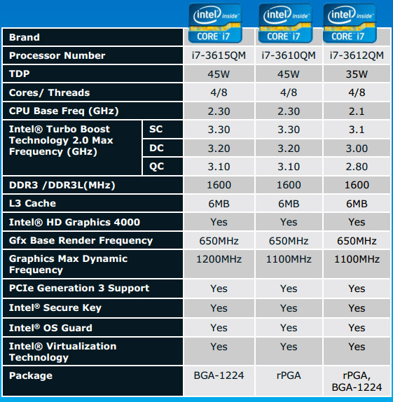 Intel Core i7 3615QM, 3610QM, 3612QM