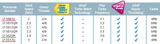 Intel Core i7 3667U, 3520M, 3517U