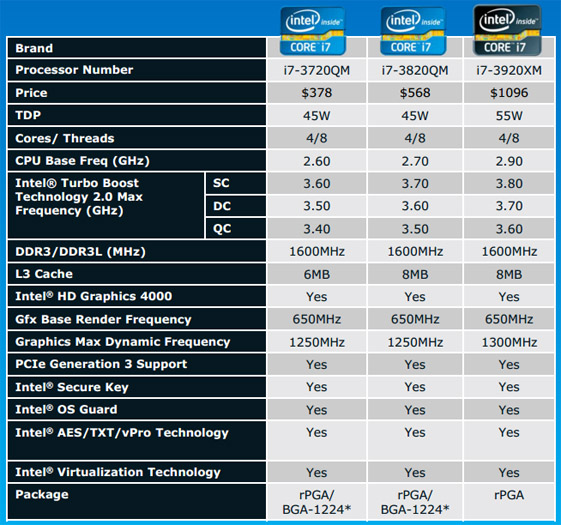3rd Generation Intel Core ?Ivy Bridge? Processors Officially ...