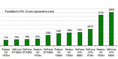 AMD Radeon HD 7730M