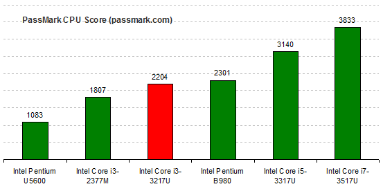 Intel Core i3-3217U PassMark CPU Benchmark