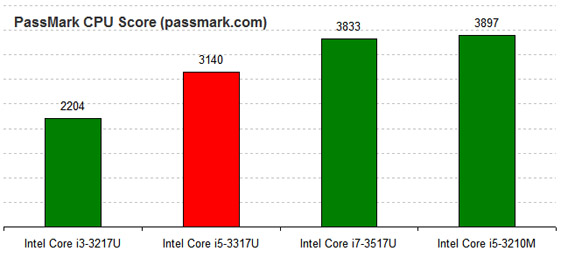 Intel Core i5-3317U PassMark Benchmark