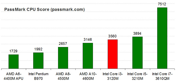 Intel Core i3-3120M Test