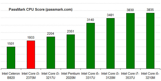 Intel Core i3-2375M Benchmark