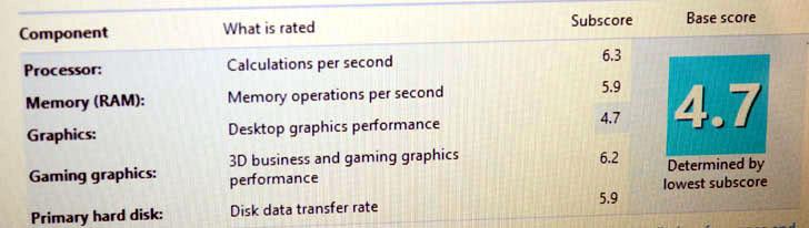 Intel Core i3-4010U Windows Experience Index Benchmark