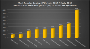 Most Popular Laptop CPUs 2014 2015 Comparison