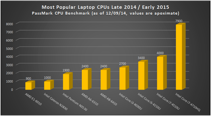 Most popular laptop cpus late 2014 early 2015 comparison laptoping
