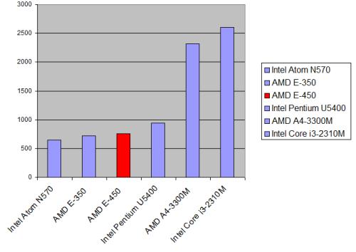Asus K53U AMD E-450 PassMark